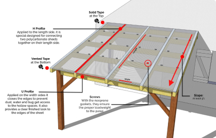 How To Build a Patio Cover With Polycarbonate Sheets