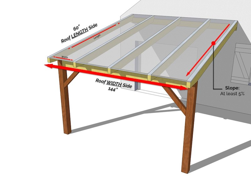Polycarbonate Roofing Showcase
