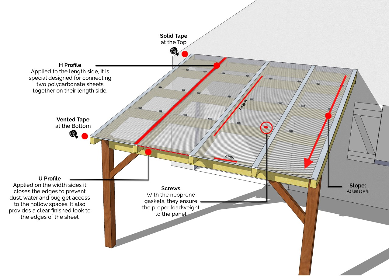 polycarbonate roof installation plan