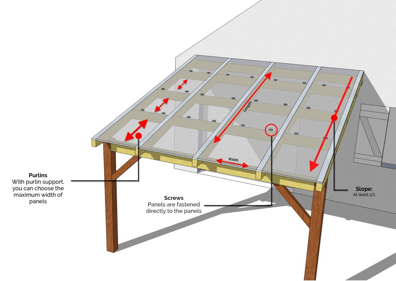 How to build a Patio Roof with Polycarbonate sheets | installation ...